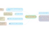 Mind map: EN TIC CONFIO