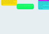 Mind map: Optimización Clasica y sus características valorando sus metodos