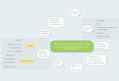 Mind map: Microbial Evaluation of Chicken Meat Post Dietary Supplementation with Modified Feed