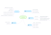 Mind map: L'escarre