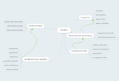 Mind map: DISEÑO