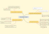 Mind map: YOU ARE WHAT YOU EAT