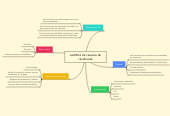 Mind map: Ladrillos de cascara decacahuate