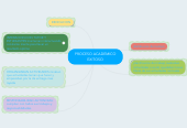 Mind map: PROCESO ACADEMICO EXITOSO