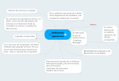 Mind map: Ambientes