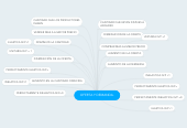 Mind map: OFERTA Y DEMANDA.