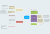 Mind map: Comparing & Contrasting Contemporary Speeches