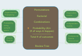 Mind map: Permutations   Factorial   Combinations  Probability (A)= (# of ways A happen) ------------------------ Total # of outcomes    Review Tree