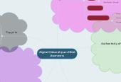 Mind map: Digital Citizenship and Web Awareness