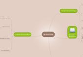 Mind map: Formación de la Psicología