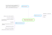 Mind map: Panel de discusion