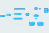 Mind map: PENSAR