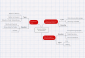 Mind map: Security & Safety of e-Business