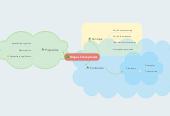 Mind map: Mapas Conceptuales