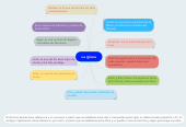 Mind map: La iglesia