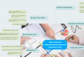 Mind map: Организация предпринимательской деятельности