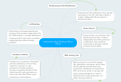 Mind map: Institutions that Produce Short