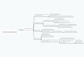 Mind map: The dutch enlightenment.