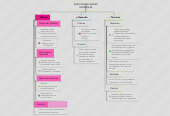Mind map: RESPONSABILIDADESGENERALES