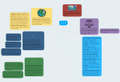 Mind map: Scales and Types of Conflict