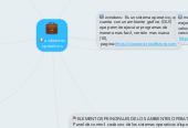 Mind map: ambientesoperativos