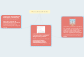 Mind map: formas de trasmitir el calor