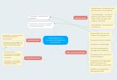 Mind map: Implantação de umprocesso de Avaliação dedesempenho