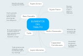 Mind map: ELEMENTOS DEL TRIBUTO