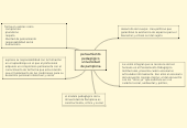 Mind map: pensamiento pedagógico universidad de pamplona