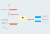 Mind map: Studying,understanding, and remembering