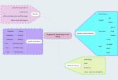 Mind map: Fingerprint relationship in the family