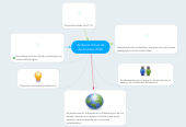 Mind map: Ambiente Virtual de Aprendizaje (AVA)