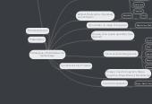 Mind map: Estrategias y Habilidades deAprendizaje