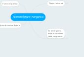 Mind map: Nomenclatura Inorganica