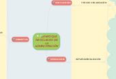 Mind map: ENFOQUE NEOCLASICO DE LA ADMINISTRACIÓN