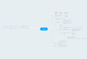 Mind map: Understanding & Remembering
