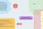 Mind map: ทักษะแห่งศตวรรษที่ 21 ของนักศึกษาพยาบาลในวิทยาลัย