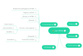 Mind map: Las Wikis
