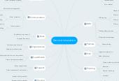 Mind map: Service innovation