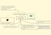 Mind map: college tuition