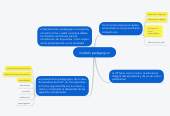 Mind map: modelo pedagogico