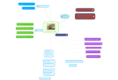 Mind map: Jornadas de Trabajo