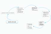 Mind map: siembra de maiz