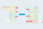 Mind map: Mon CV fabuleux