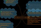 Mind map: Paradigmas de la Investigación