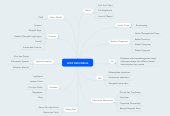 Mind map: WWF INDONESIA