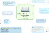 Mind map: Nacimiento de la psicologia en la época cientifica