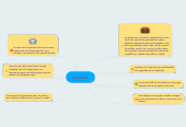 Mind map: gimnacia