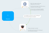 Mind map: Student
