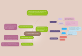 Mind map: COSTO ESTANDAR